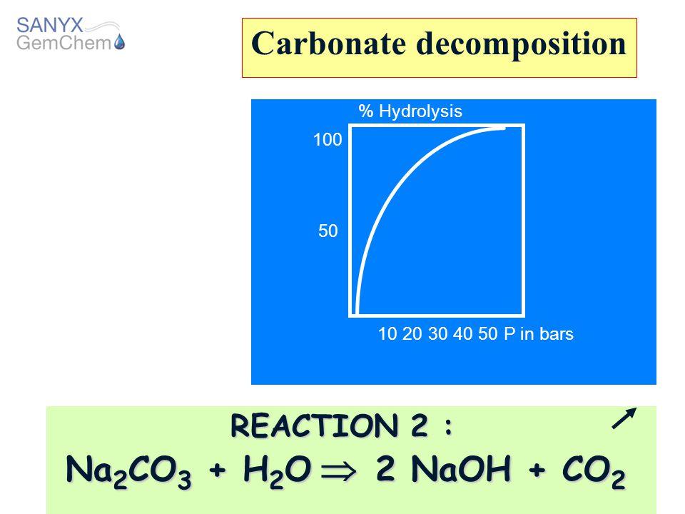 Carbonate decomposition