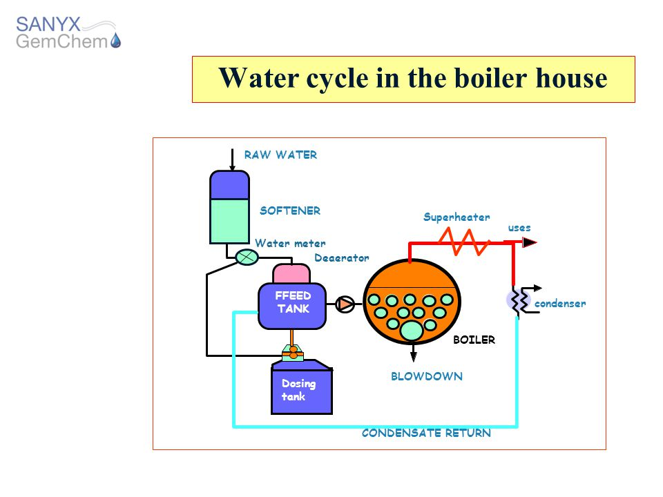 Water cycle in the boiler house