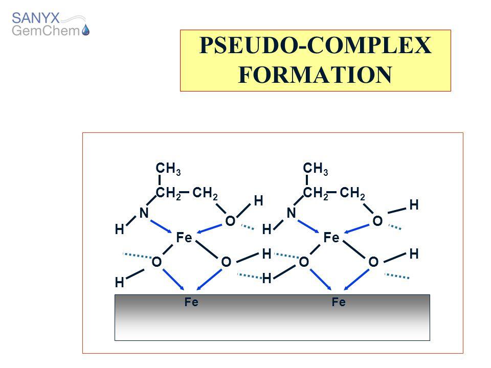 PSEUDO-COMPLEX FORMATION