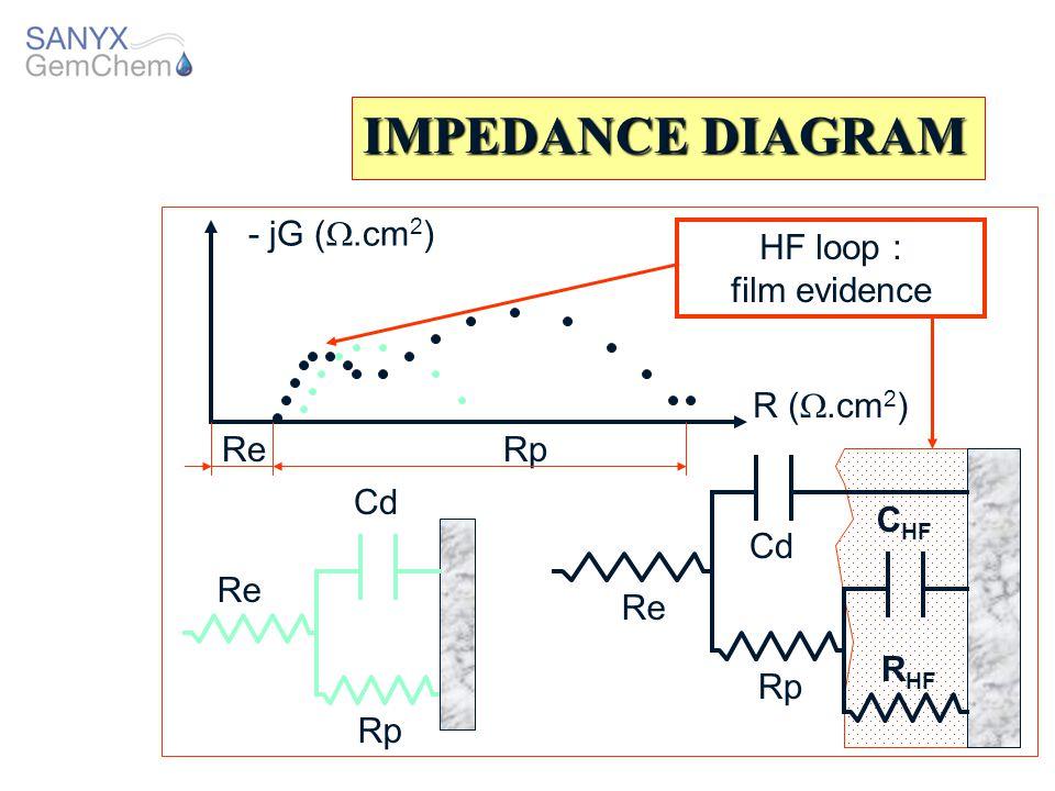 IMPEDANCE DIAGRAM - jG (.cm2) HF loop : film evidence R (.cm2) Re Rp