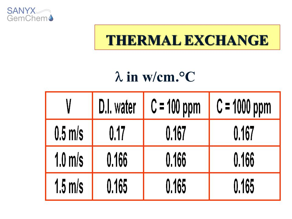 THERMAL EXCHANGE  in w/cm.°C