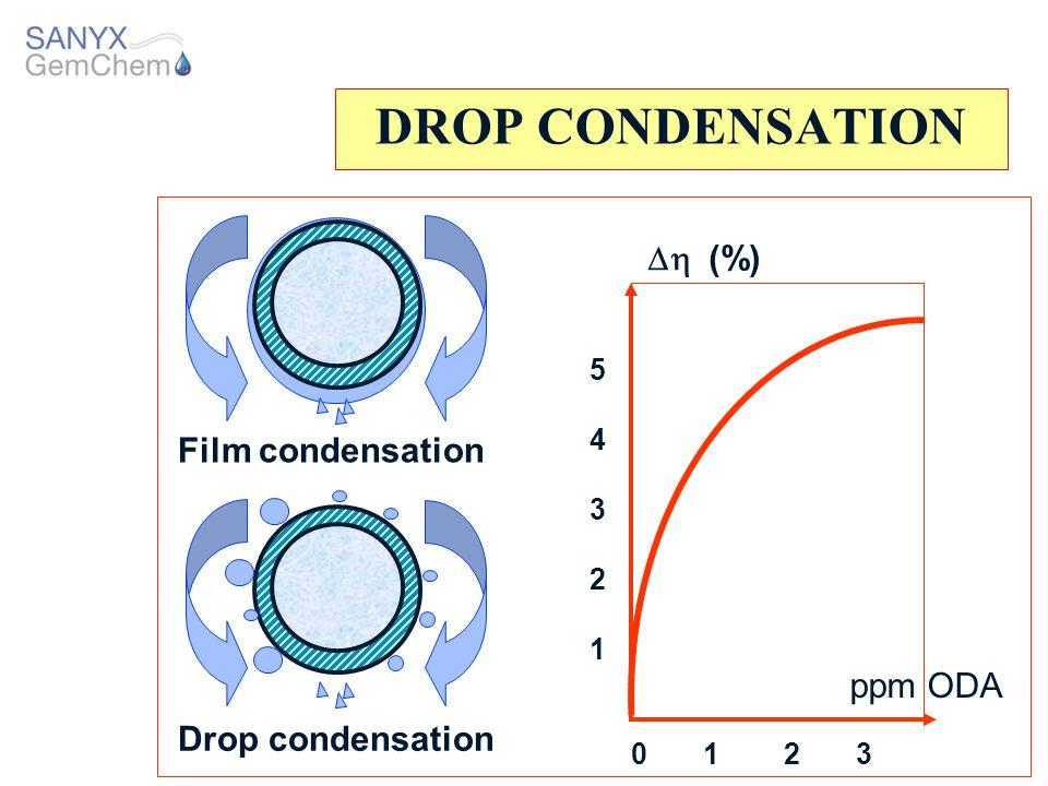 DROP CONDENSATION Dh (%) Film condensation ppm ODA Drop condensation 5