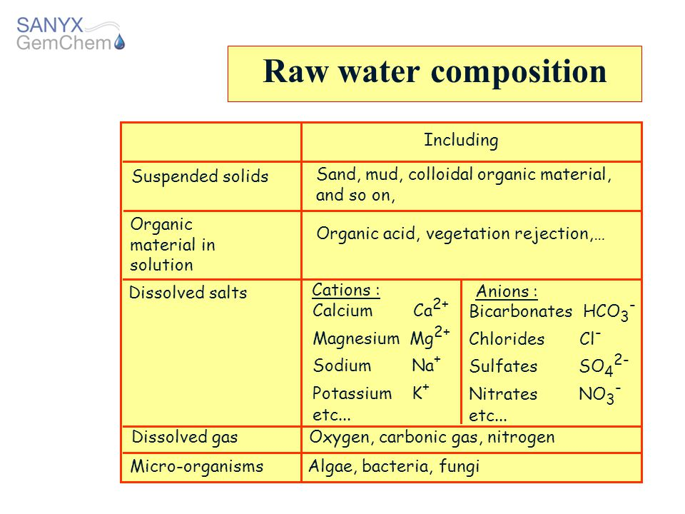 Raw water composition Including Suspended solids