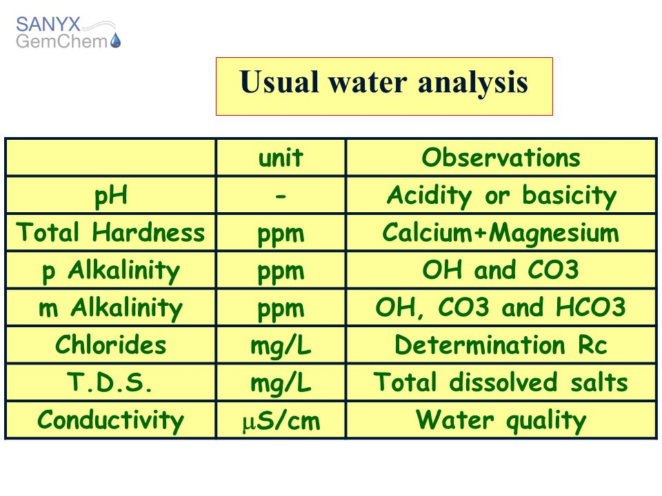 Usual water analysis unit Observations pH - Acidity or basicity
