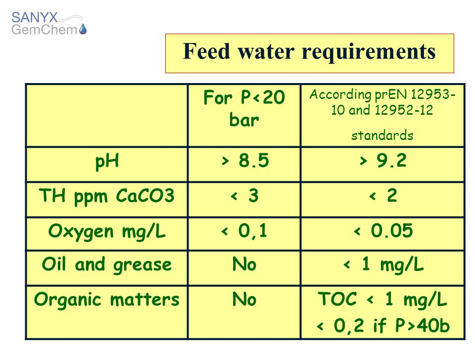 Feed water requirements