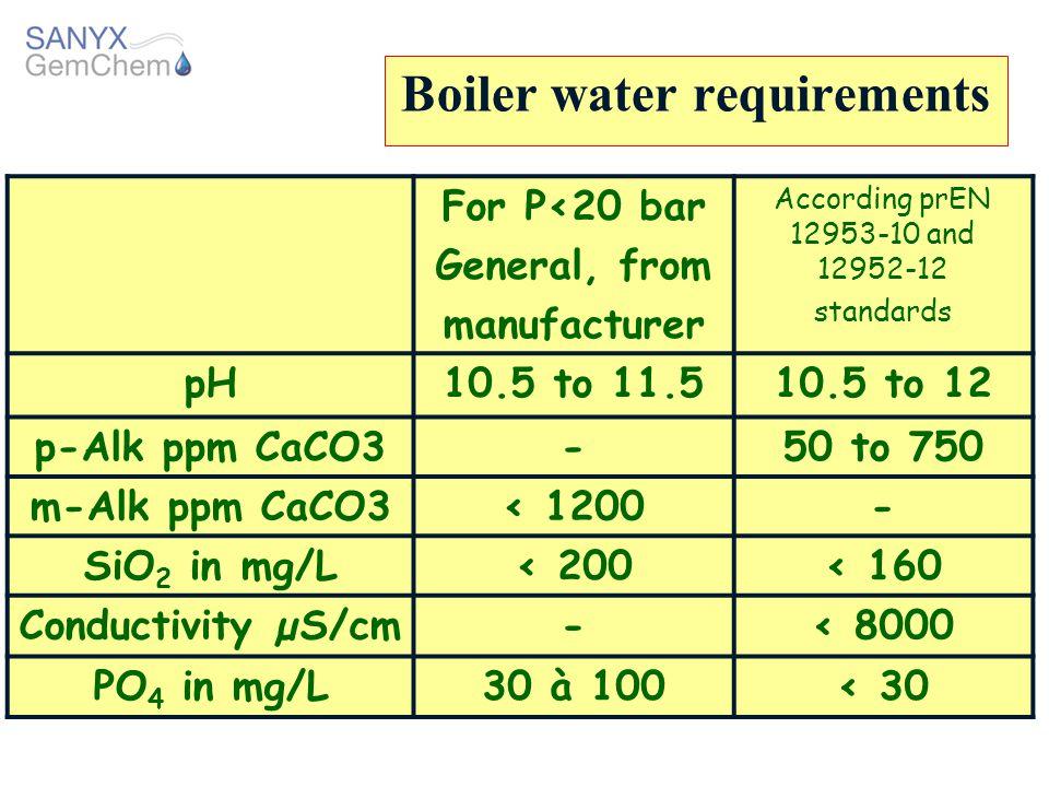 Boiler water requirements