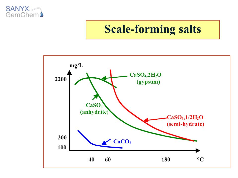 Scale-forming salts mg/L CaSO ,2H O 2200 (gypsum) CaSO (anhydrite )