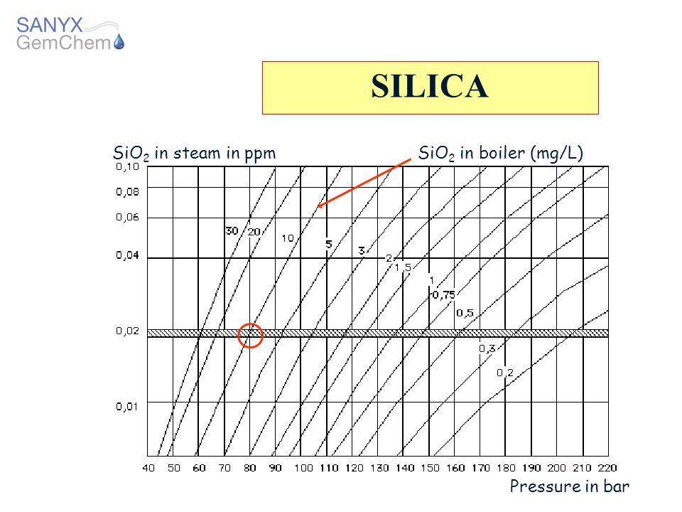 SILICA SiO2 in steam in ppm SiO2 in boiler (mg/L) Pressure in bar