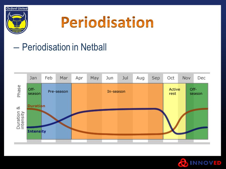 Periodisation Periodisation in Netball