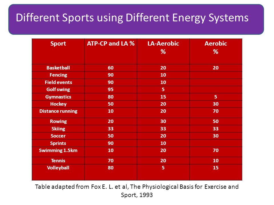 Different Sports using Different Energy Systems