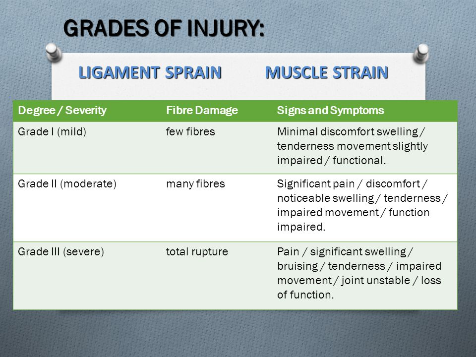 GRADES OF INJURY: LIGAMENT SPRAIN MUSCLE STRAIN Degree / Severity
