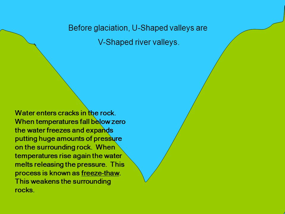 Before glaciation, U-Shaped valleys are V-Shaped river valleys.