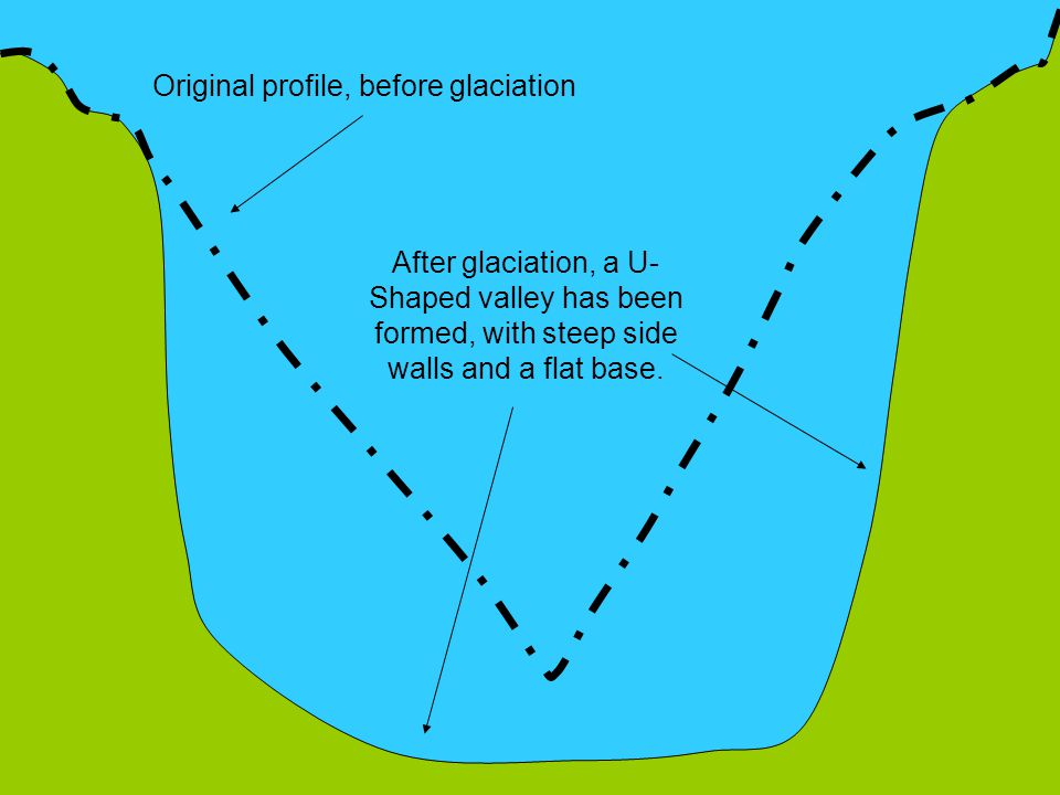 Original profile, before glaciation