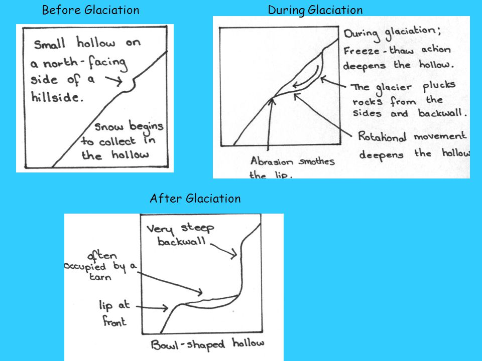 Before Glaciation During Glaciation After Glaciation