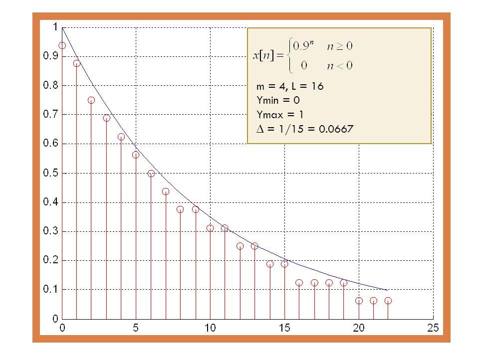 m = 4, L = 16 Ymin = 0 Ymax = 1 ∆ = 1/15 = 0.0667 Syed M. Zafi S. Shah