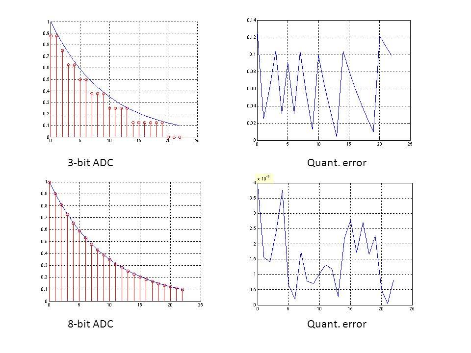 3-bit ADC Quant. error 8-bit ADC Quant. error