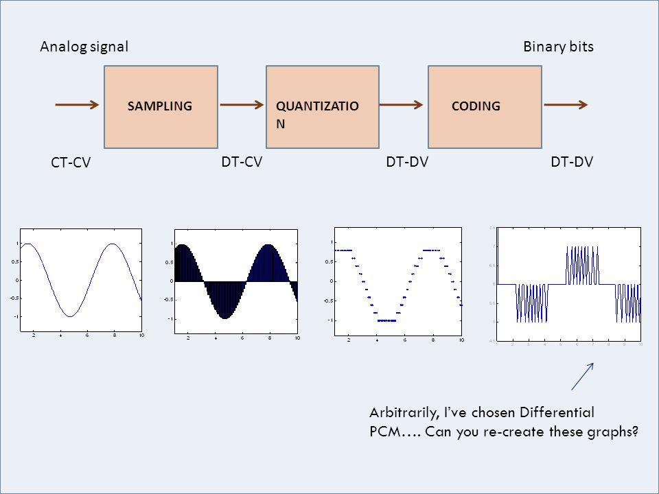 Analog signal Binary bits CT-CV DT-CV DT-DV DT-DV