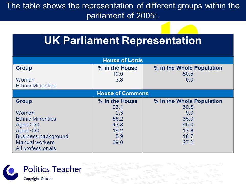 UK Parliament Representation