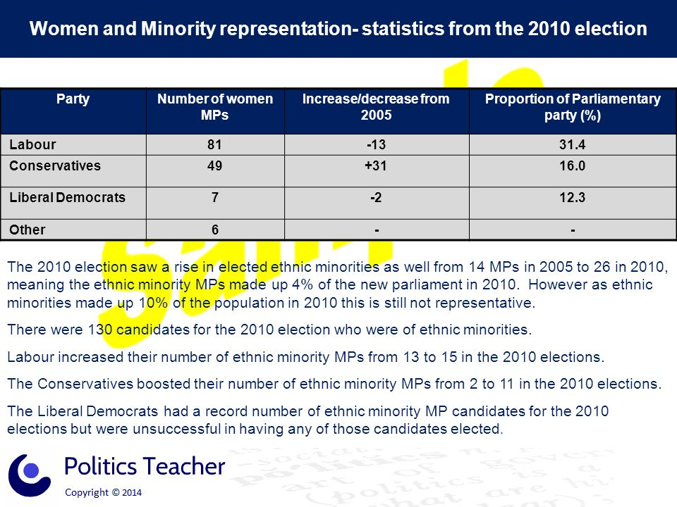Women and Minority representation- statistics from the 2010 election