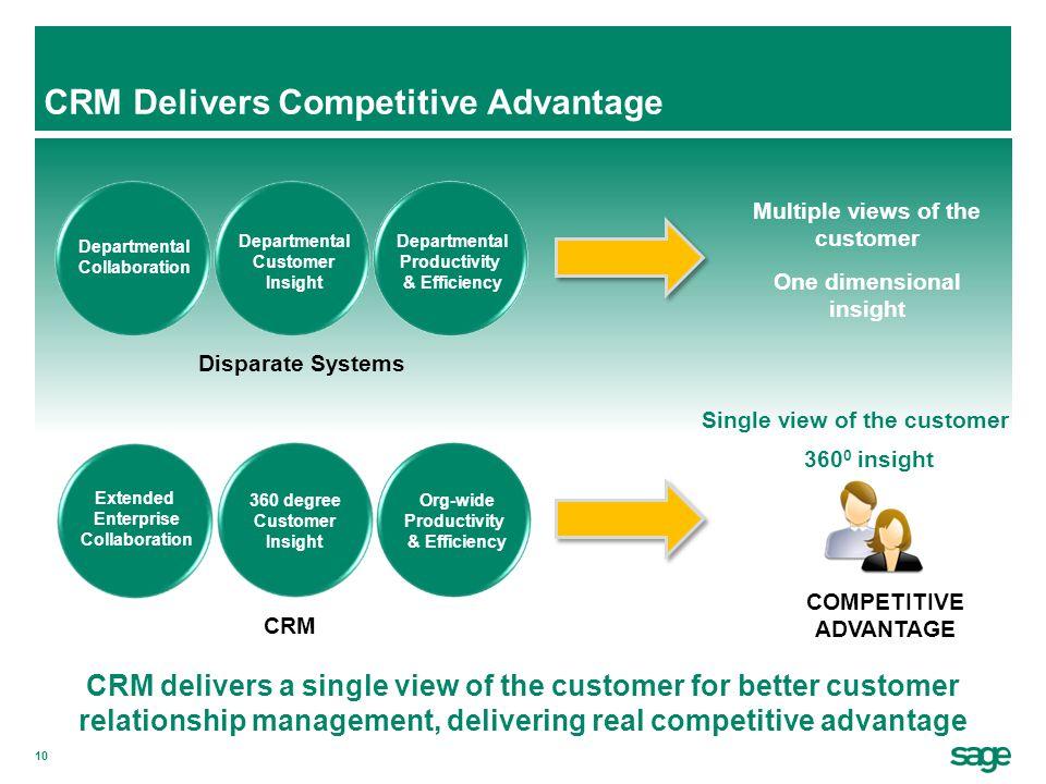 CRM Delivers Competitive Advantage