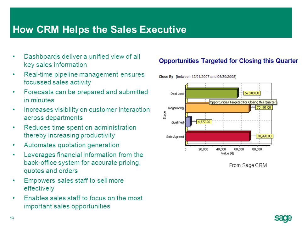 How CRM Helps the Sales Executive