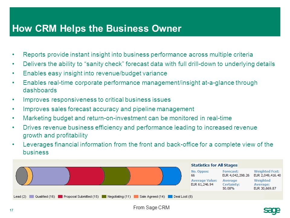 How CRM Helps the Business Owner