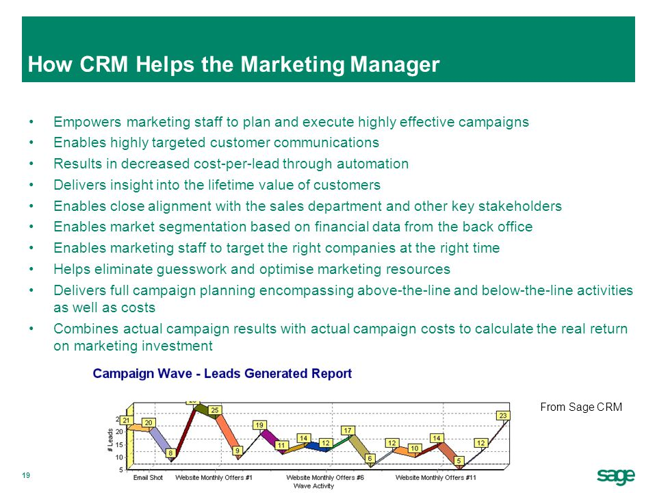 How CRM Helps the Marketing Manager
