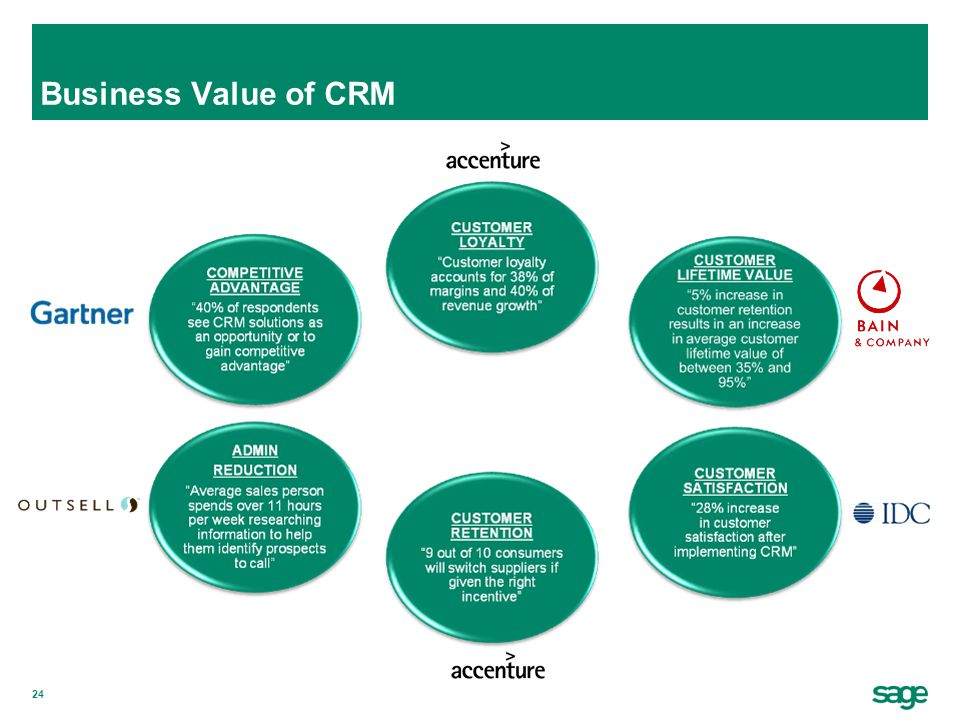 Business Value of CRM
