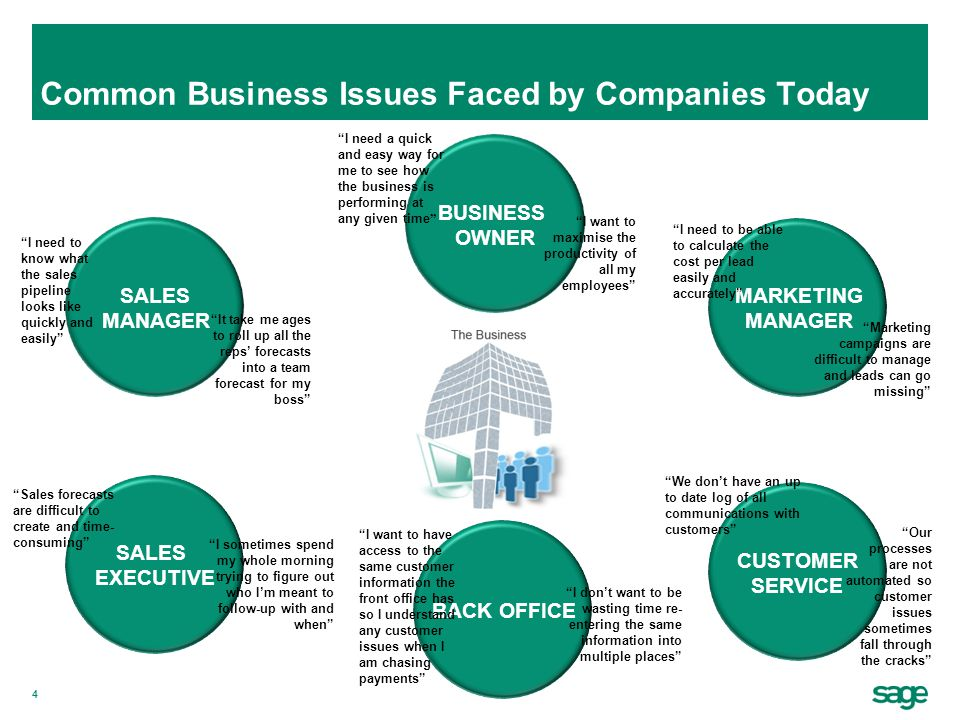Common Business Issues Faced by Companies Today