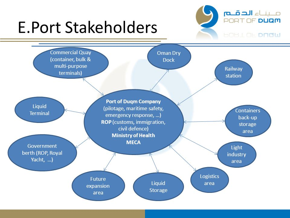 E.Port Stakeholders Oman Dry Dock