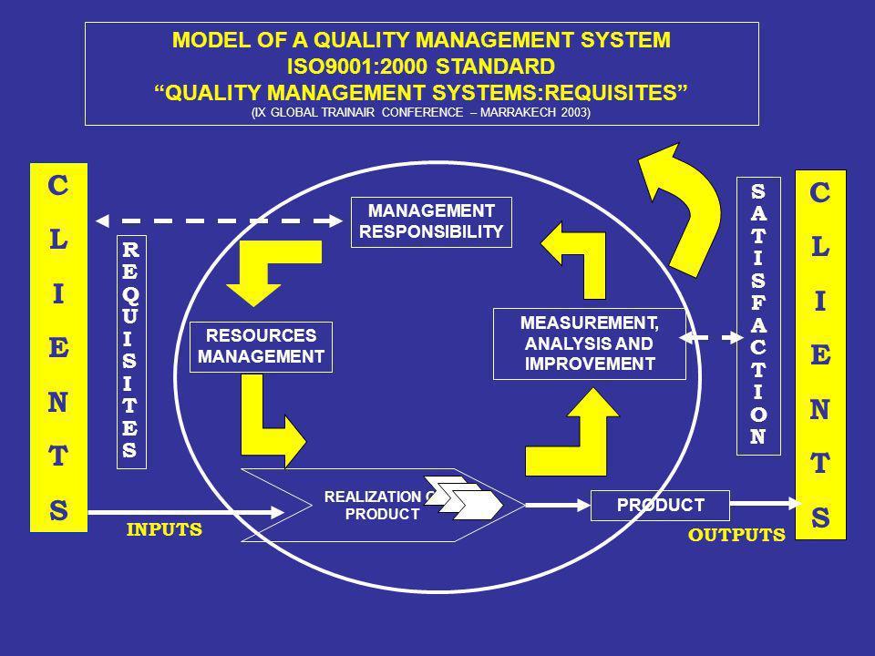 C L I E N T S MODEL OF A QUALITY MANAGEMENT SYSTEM