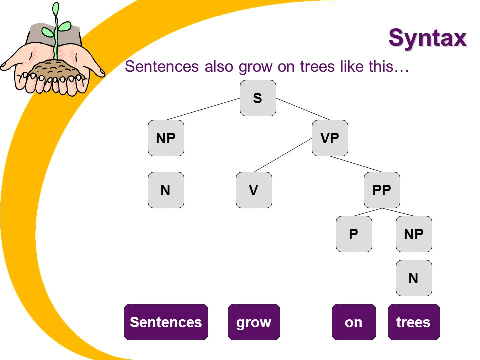 Syntax Sentences also grow on trees like this… S NP VP N V PP P NP N