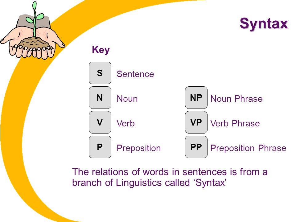 Syntax Key. S. Sentence. N. NP. Noun. Noun Phrase. V. VP. Verb. Verb Phrase. P. PP. Preposition.