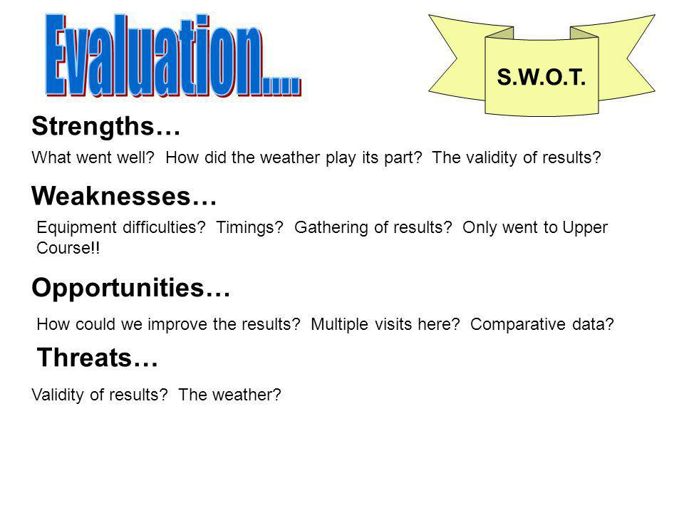 Evaluation.... Strengths… Weaknesses… Opportunities… Threats… S.W.O.T.