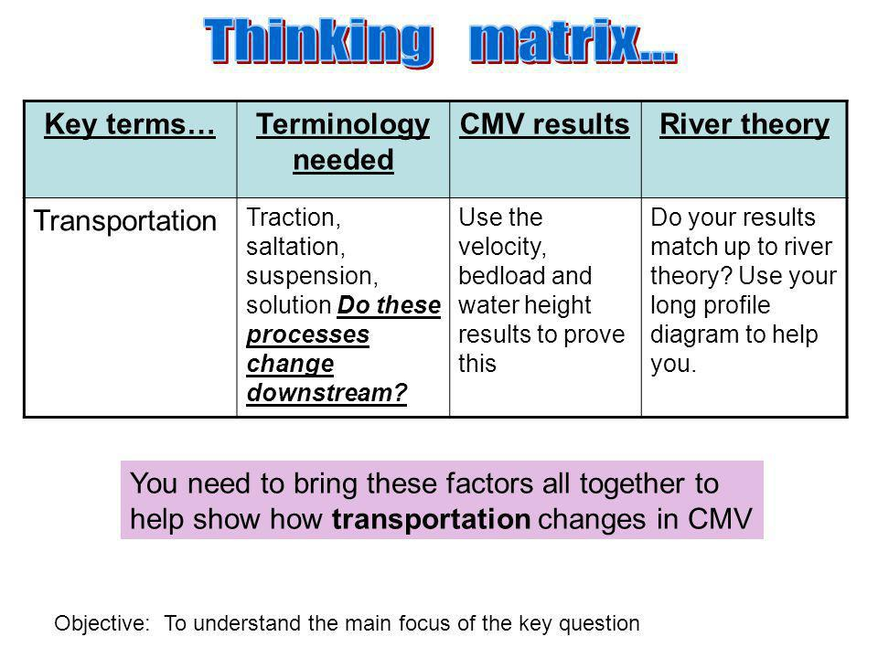 Thinking matrix... Key terms… Terminology needed CMV results