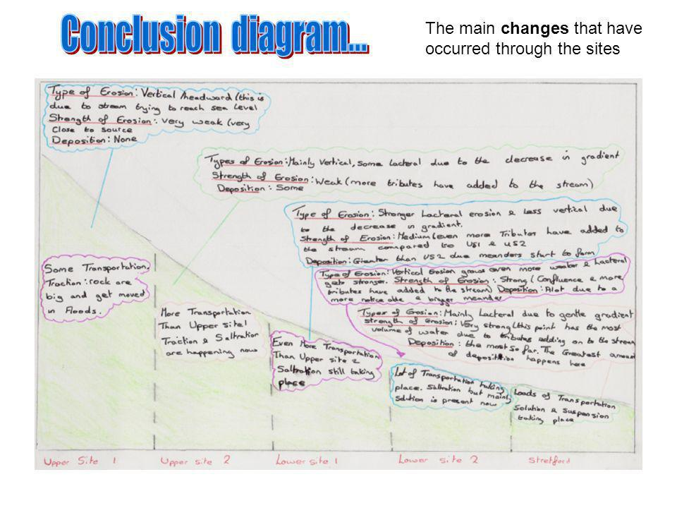 Conclusion diagram... The main changes that have occurred through the sites