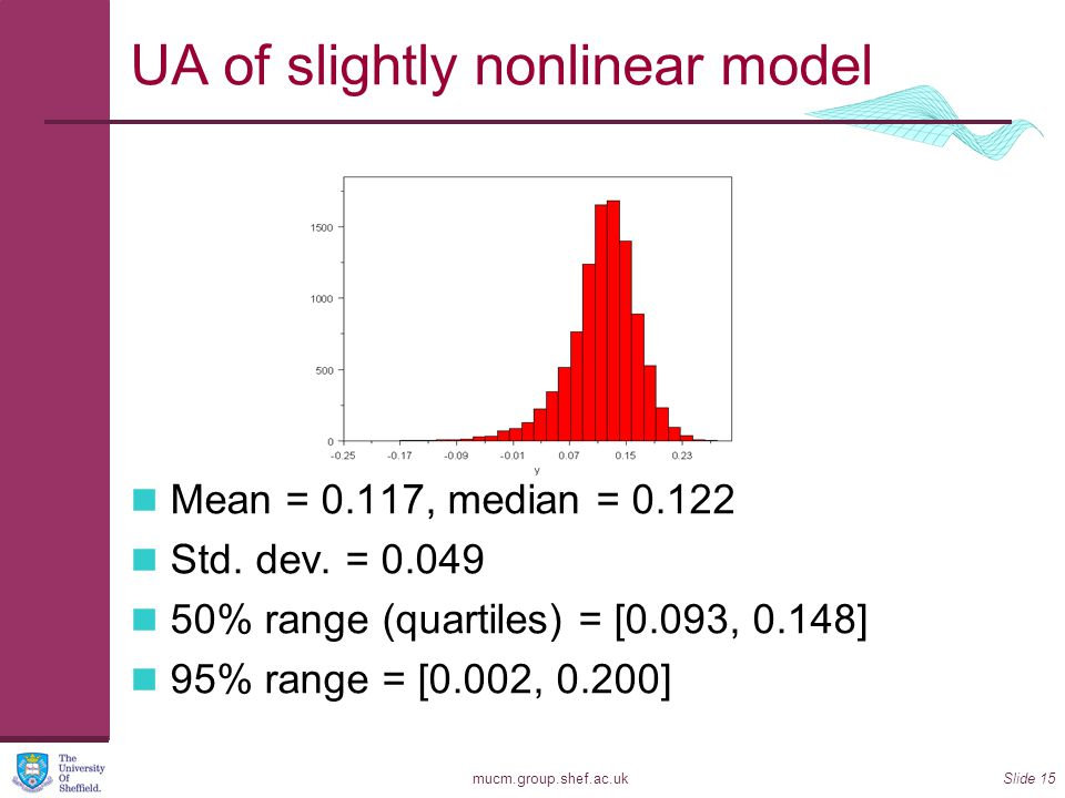 UA of slightly nonlinear model