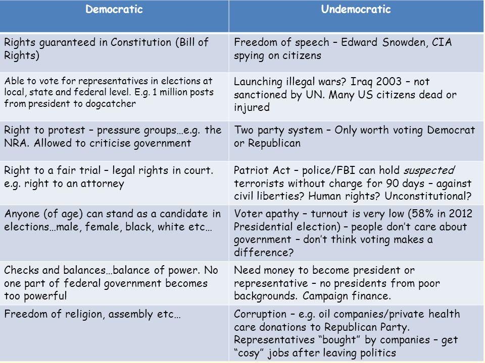 Democratic Undemocratic