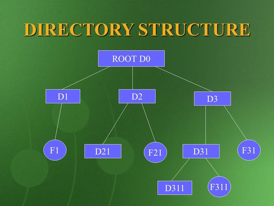 DIRECTORY STRUCTURE ROOT D0 D1 D2 D3 F1 F31 F21 D21 D31 F311 D311