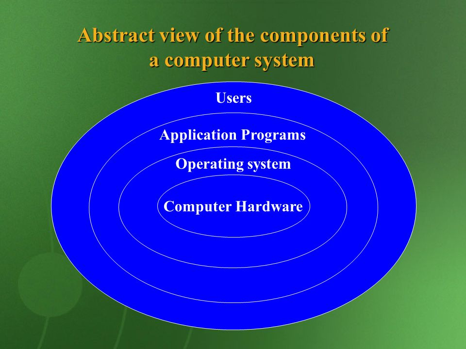 Abstract view of the components of