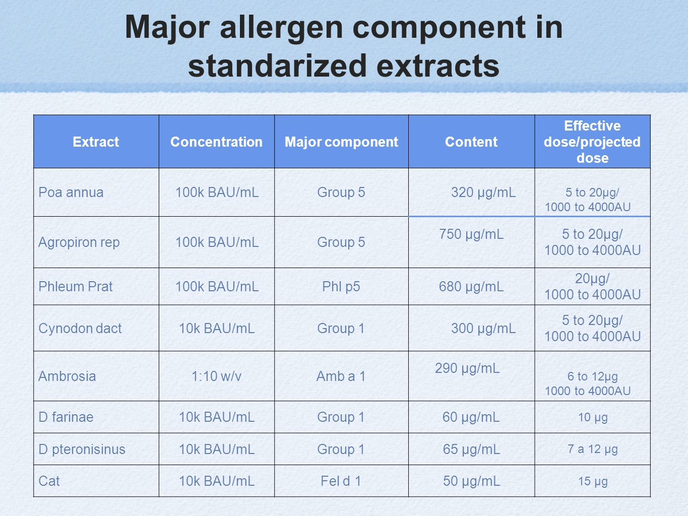 Major allergen component in standarized extracts