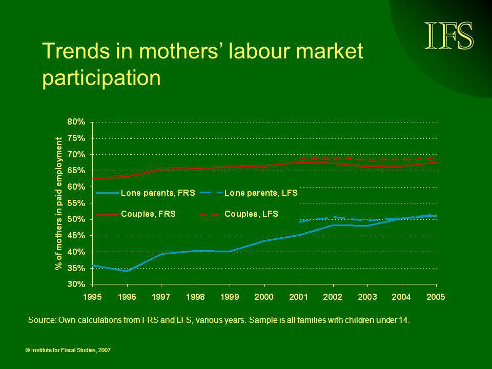 Trends in mothers' labour market participation