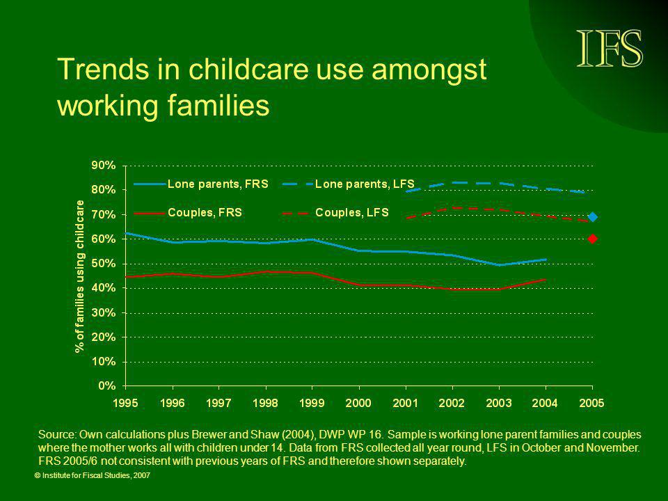 Trends in childcare use amongst working families