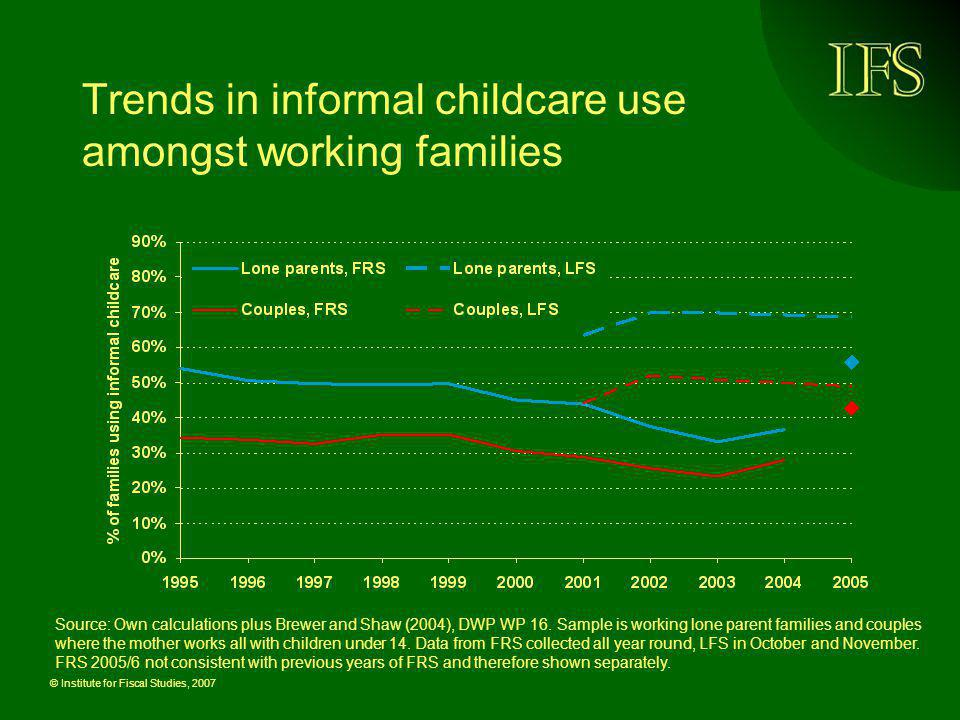 Trends in informal childcare use amongst working families
