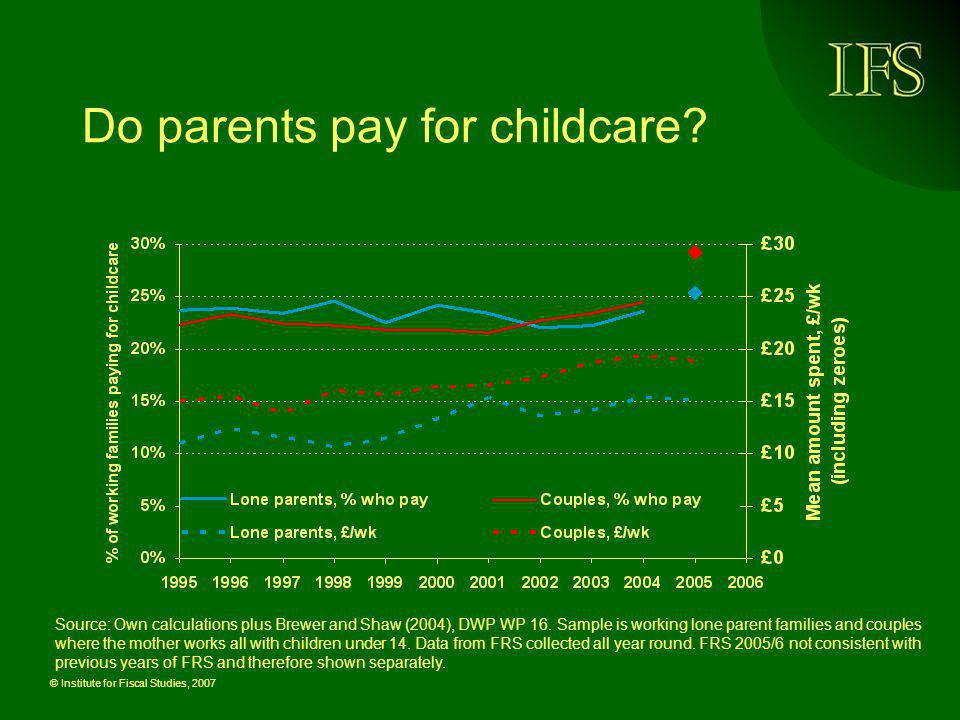 Do parents pay for childcare