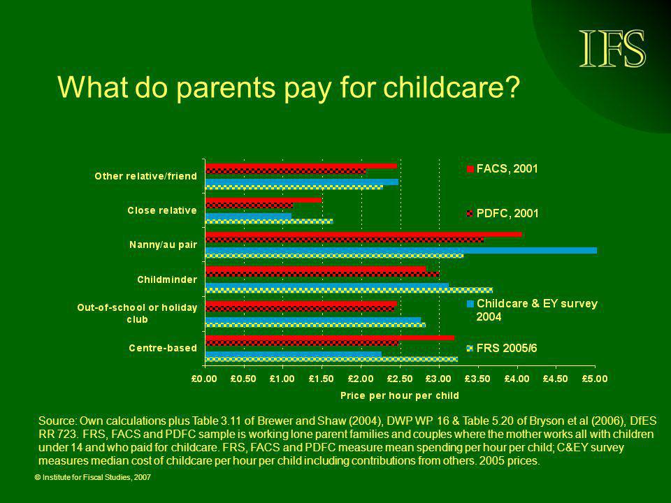 What do parents pay for childcare
