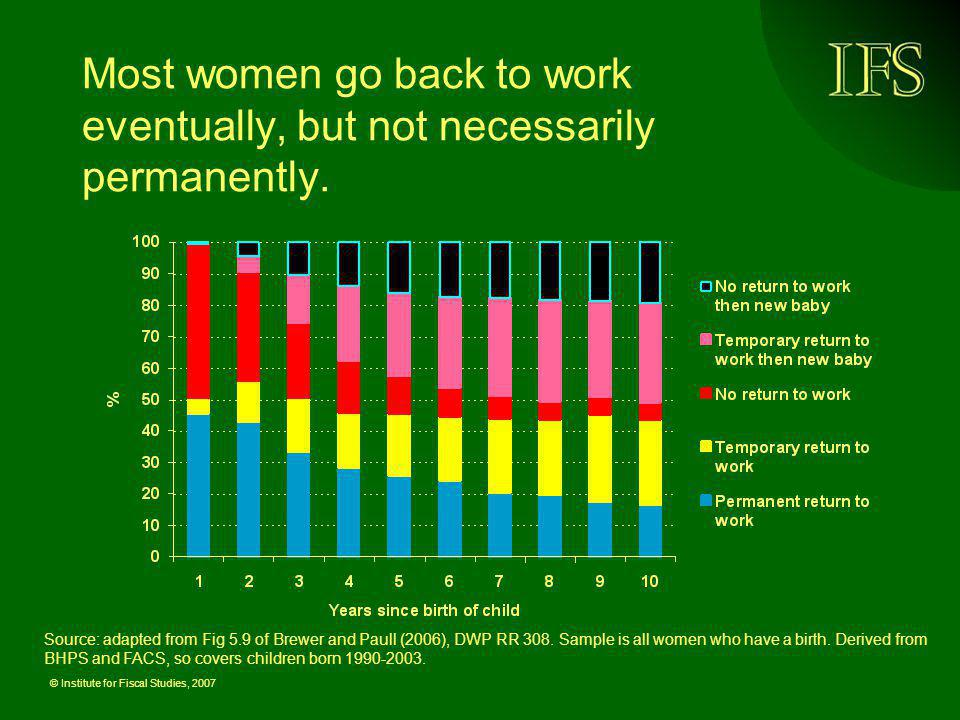 Most women go back to work eventually, but not necessarily permanently.
