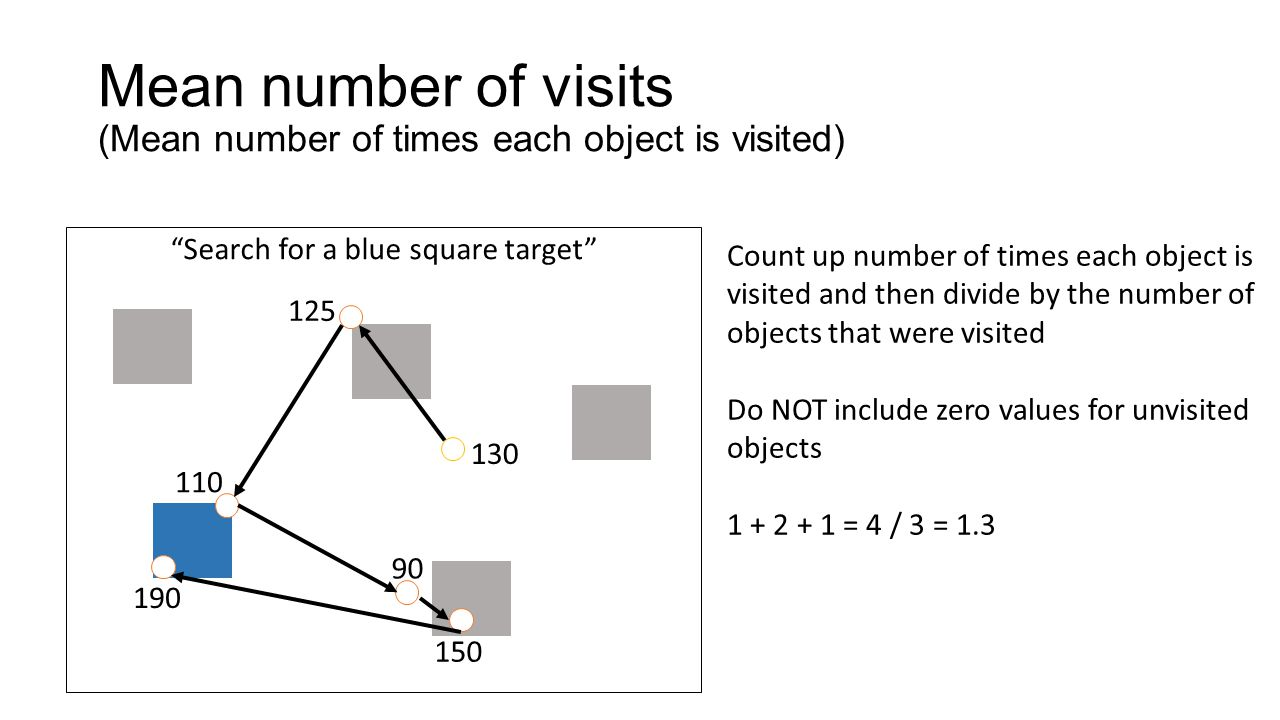 Mean number of visits (Mean number of times each object is visited)