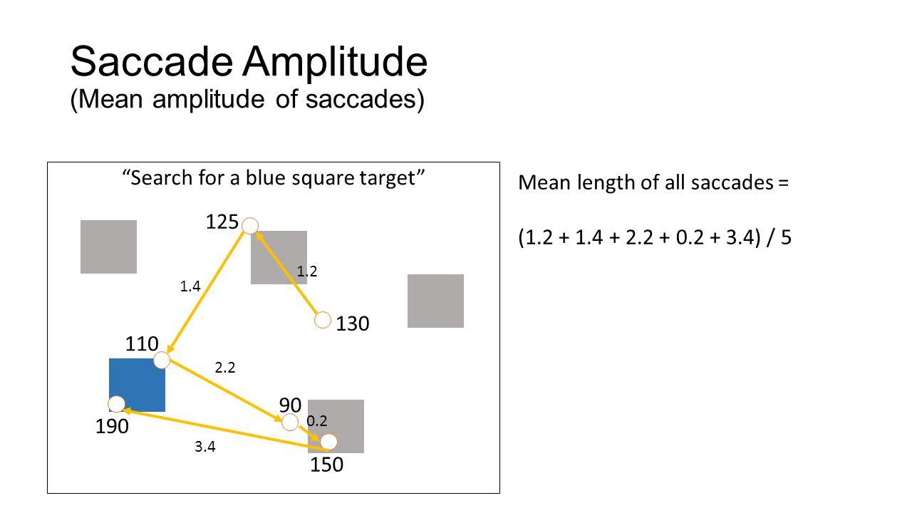 Saccade Amplitude (Mean amplitude of saccades)