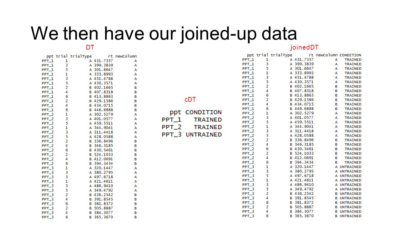 We then have our joined-up data
